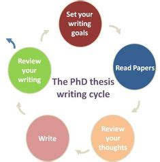 Thesis Work M Tech PhD Best Thesis help in Chandigarh